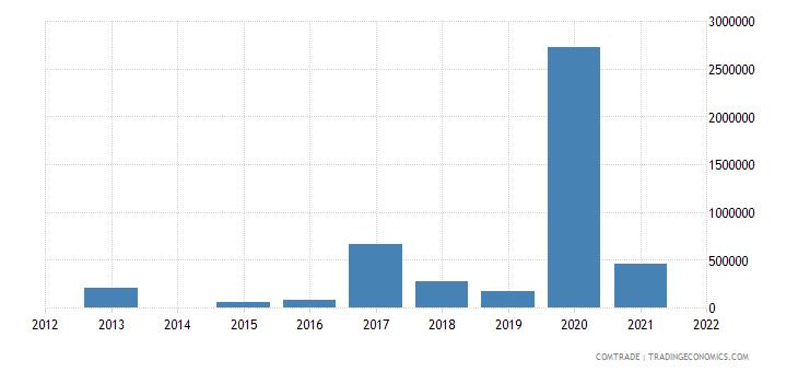 kenya exports lithuania