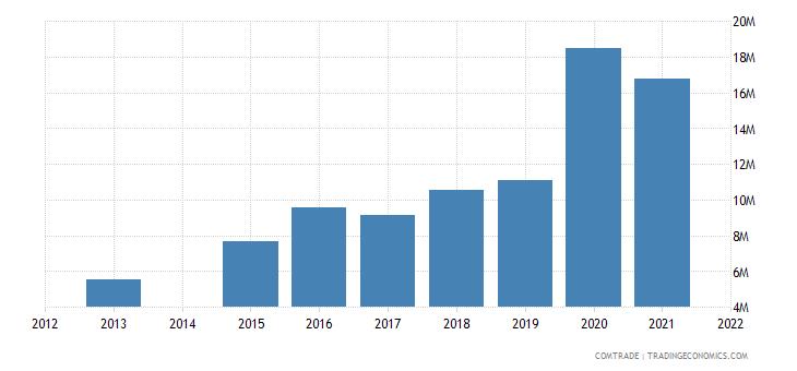 kenya exports malaysia