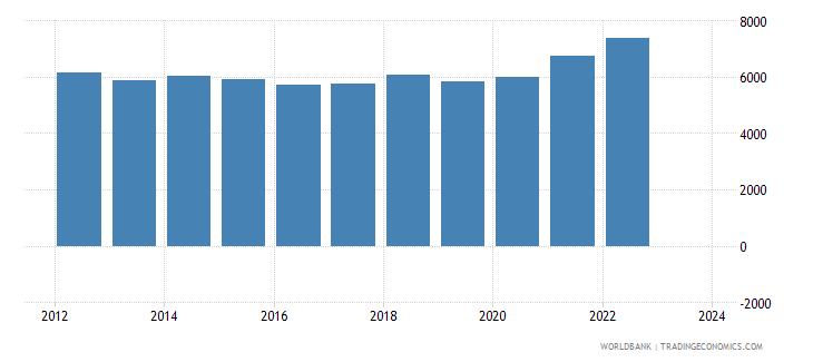 kenya exports merchandise customs current us$ millions seas adj  wb data