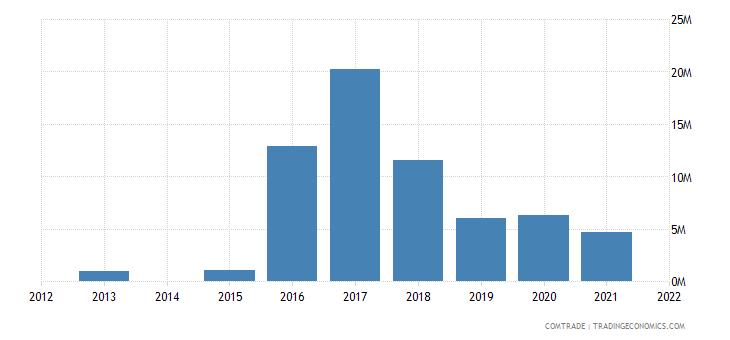 kenya exports mexico