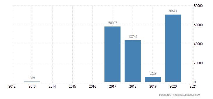 kenya exports mongolia