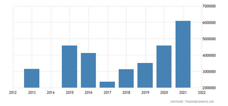 kenya exports morocco