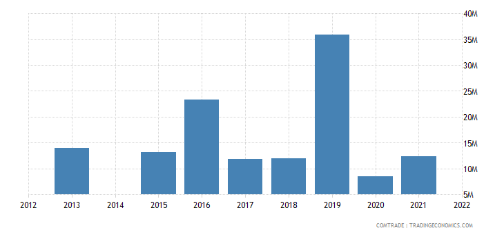 kenya exports mozambique
