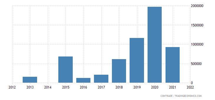 kenya exports namibia