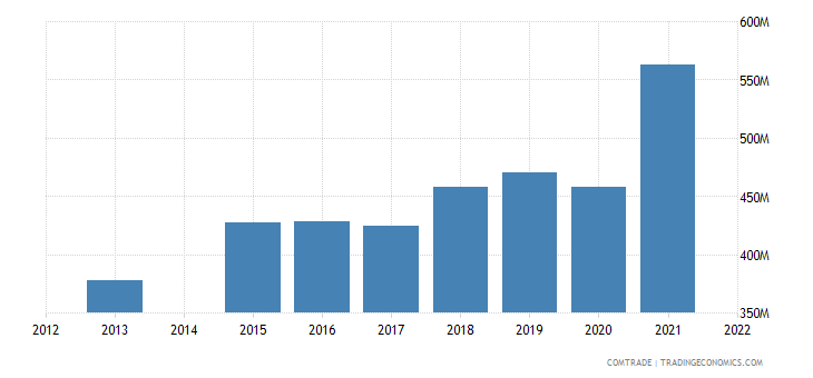 kenya exports netherlands