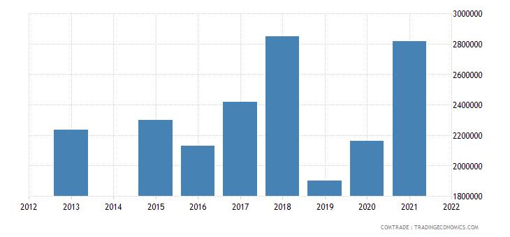 kenya exports new zealand