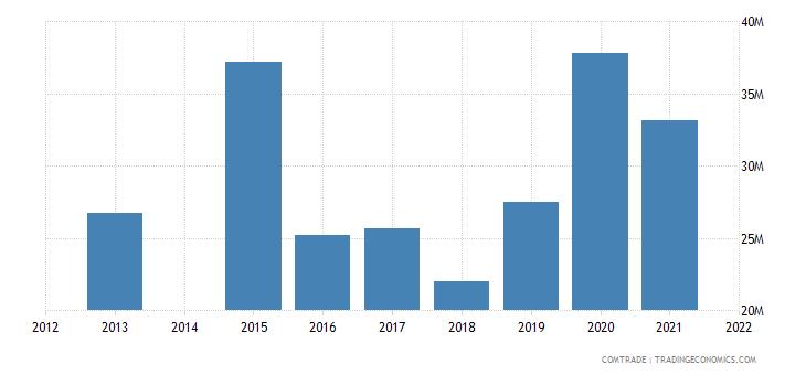 kenya exports nigeria