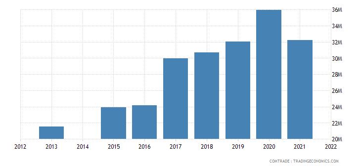 kenya exports norway