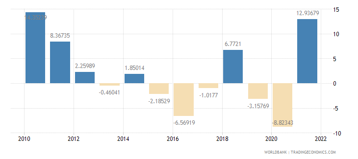 kenya exports of goods and services annual percent growth wb data