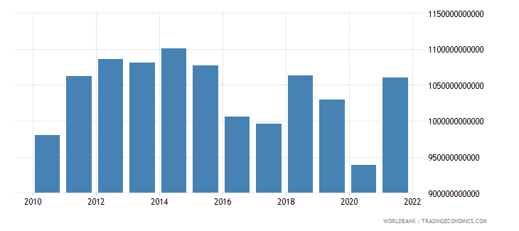 kenya exports of goods and services constant lcu wb data