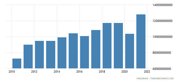 kenya exports of goods and services current lcu wb data