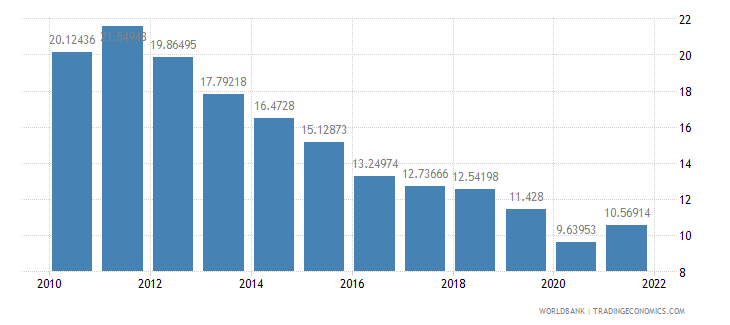 kenya exports of goods and services percent of gdp wb data