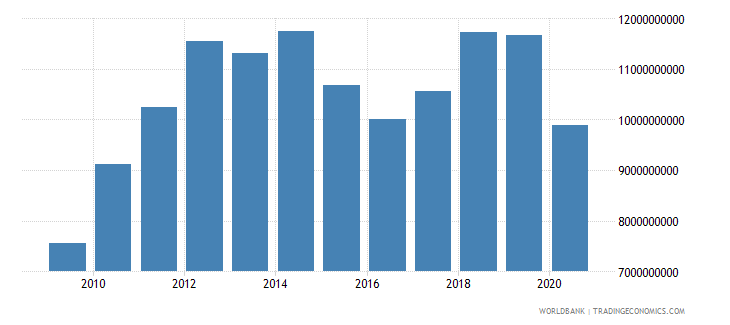 kenya exports of goods services and income bop us dollar wb data