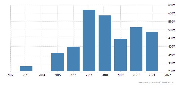 kenya exports pakistan