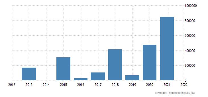 kenya exports peru