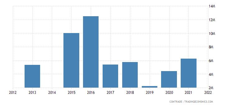 kenya exports philippines