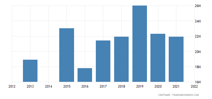 kenya exports poland