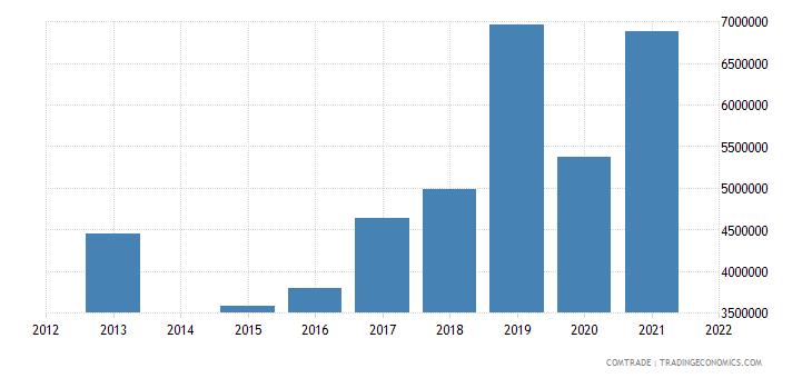 kenya exports portugal
