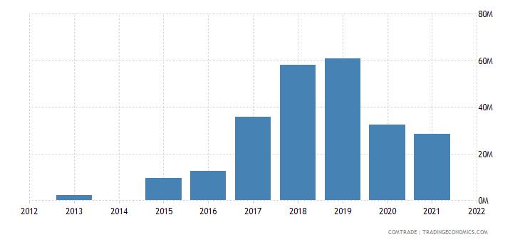 kenya exports qatar