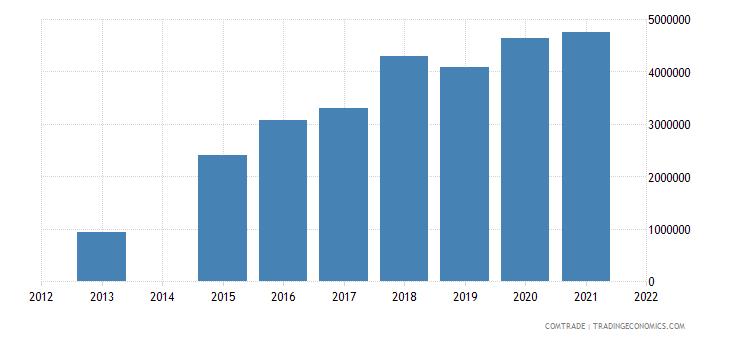 kenya exports romania