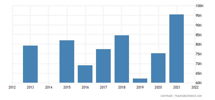 kenya exports russia