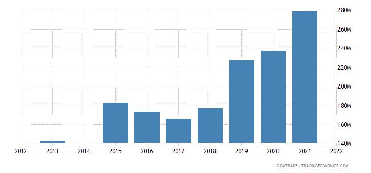 kenya exports rwanda