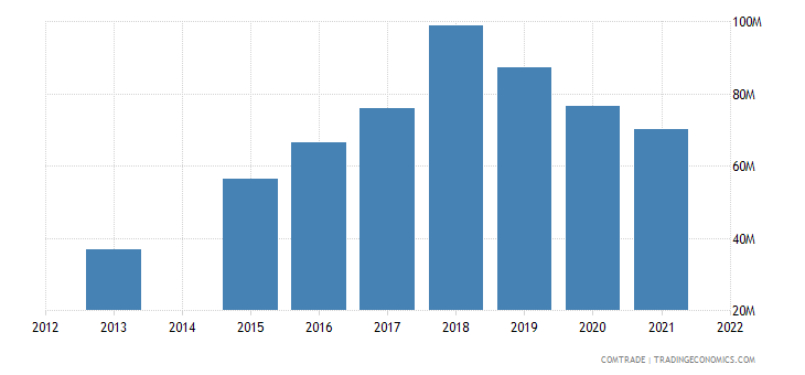 kenya exports saudi arabia
