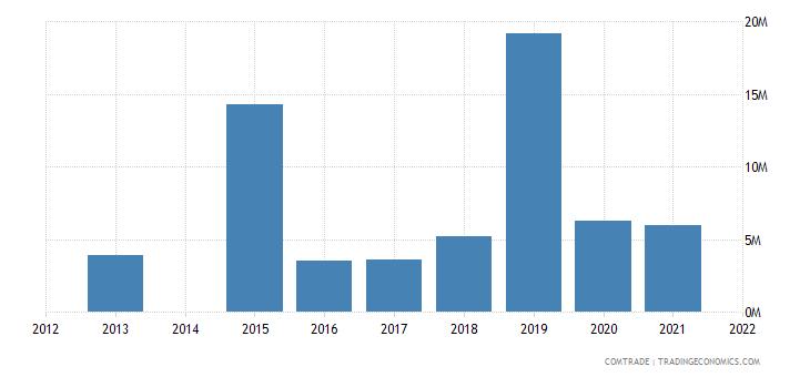 kenya exports singapore