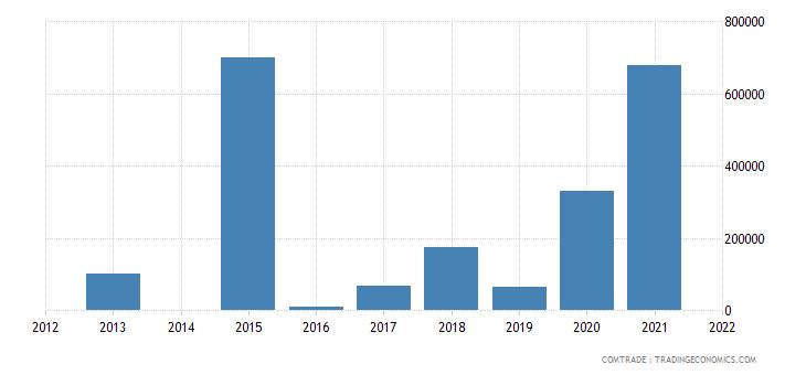 kenya exports slovakia