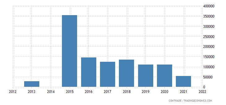 kenya exports slovenia