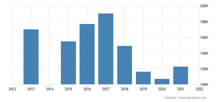 kenya exports somalia