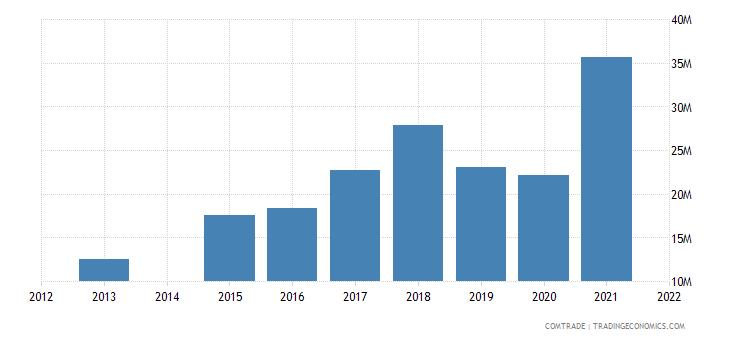 kenya exports south korea