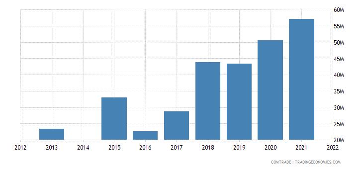 kenya exports spain