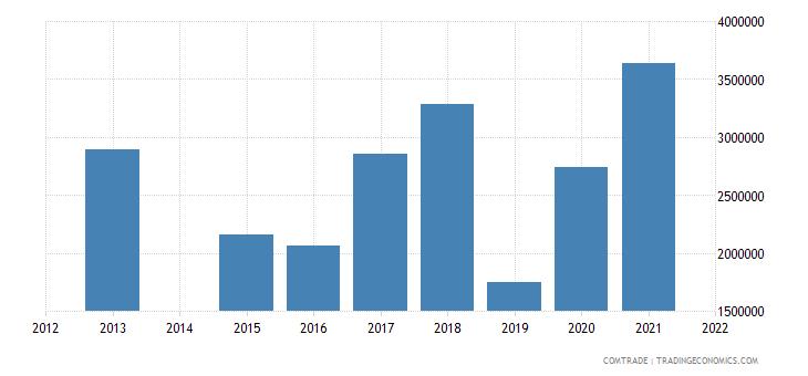kenya exports sri lanka