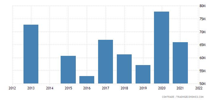 kenya exports sudan