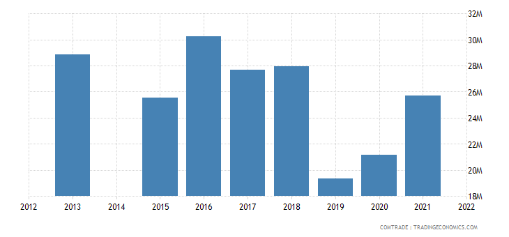 kenya exports sweden