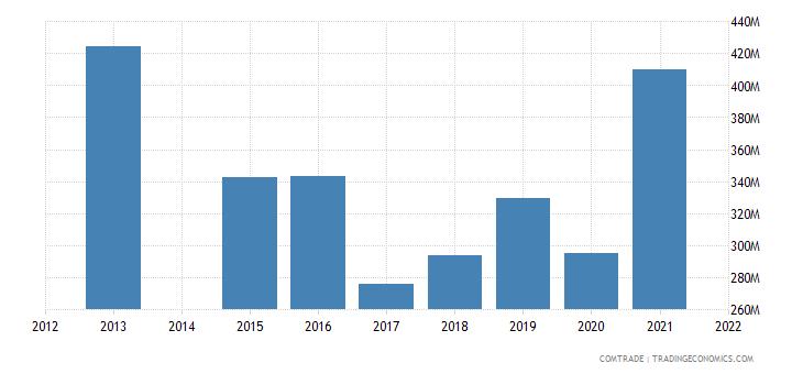 kenya exports tanzania