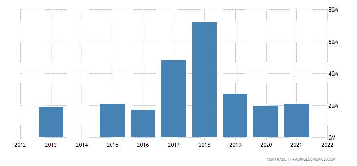 kenya exports thailand