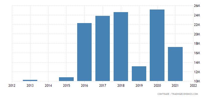 kenya exports turkey