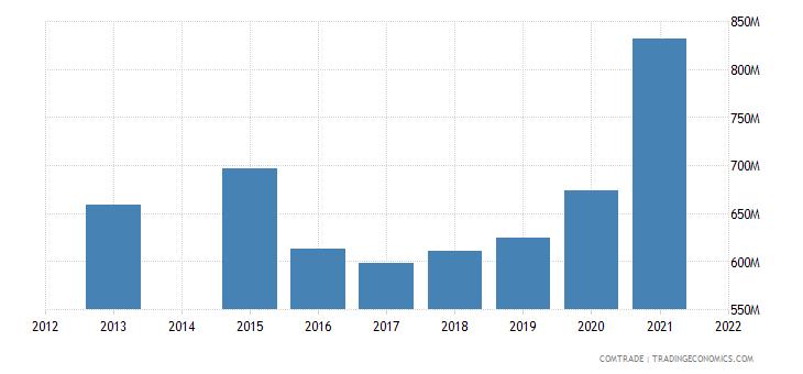 kenya exports uganda