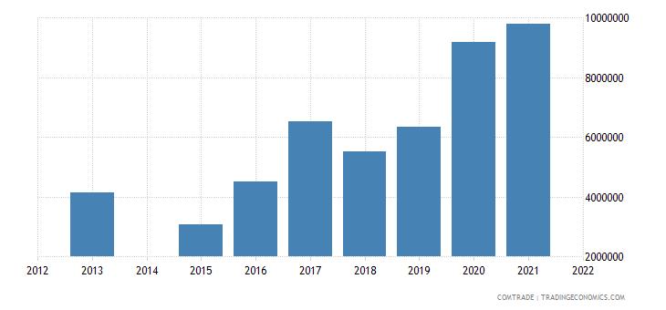 kenya exports ukraine