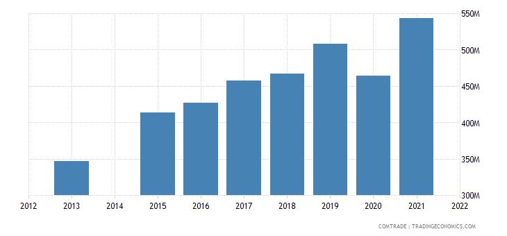 kenya exports united states