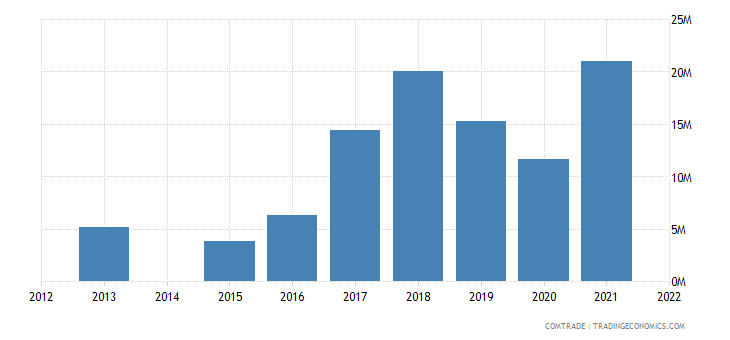 kenya exports vietnam