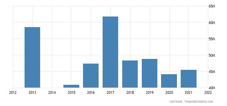 kenya exports yemen