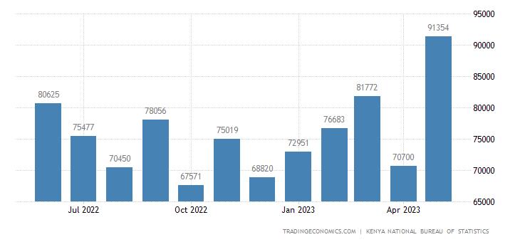 Kenya Exports | 2019 | Data | Chart | Calendar | Forecast | News