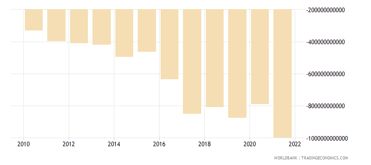 kenya external balance on goods and services constant lcu wb data