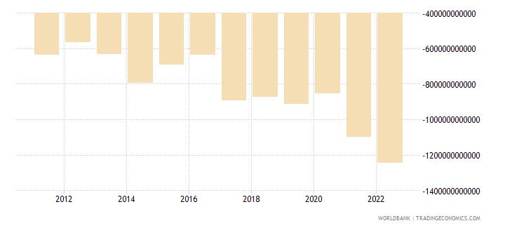 kenya external balance on goods and services current lcu wb data