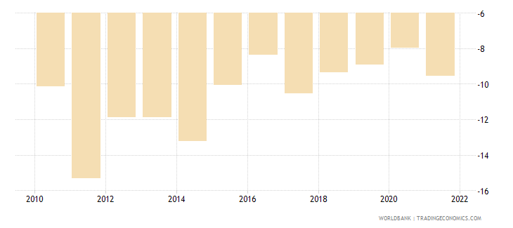 kenya external balance on goods and services percent of gdp wb data