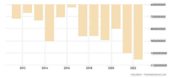kenya external balance on goods and services us dollar wb data