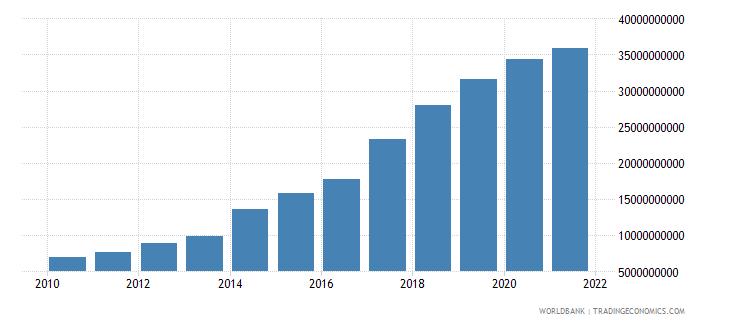 kenya external debt stocks long term dod us dollar wb data